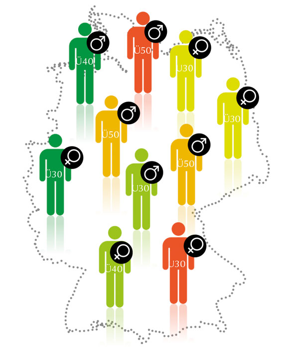 Weigel GmbH - Repräsentative Kandidatenauswahl: Variante 3